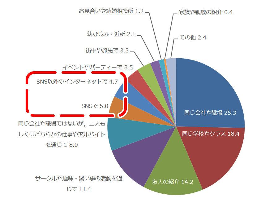 恋愛観調査2014ブライダル総研