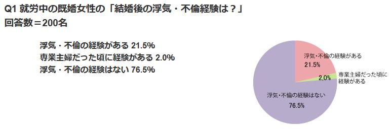 MR不倫調査2012年